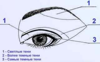 Макияж для глаз с опущенными уголками