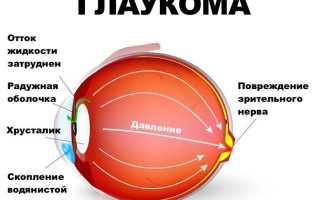 Болит глаз изнутри